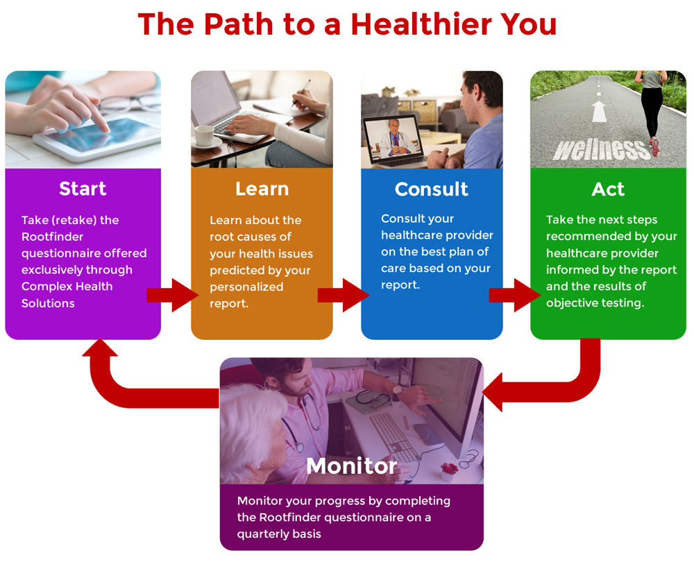 The Path to a healthier you